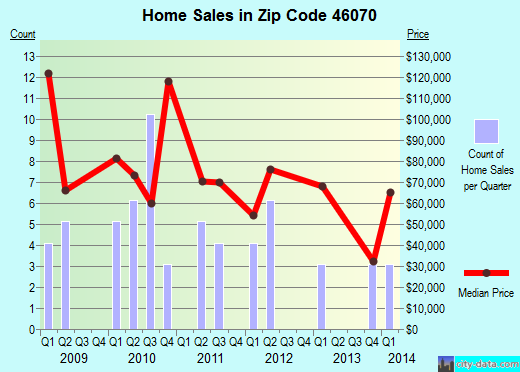 Zip code 46070 (SUMMITVILLE, Indiana) real estate house value trends