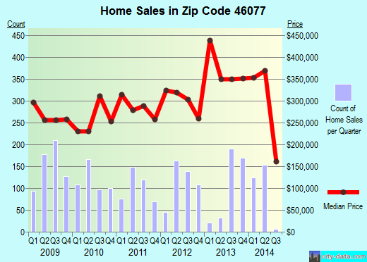 Zip code 46077 (Zionsville, IN) real estate house value trends