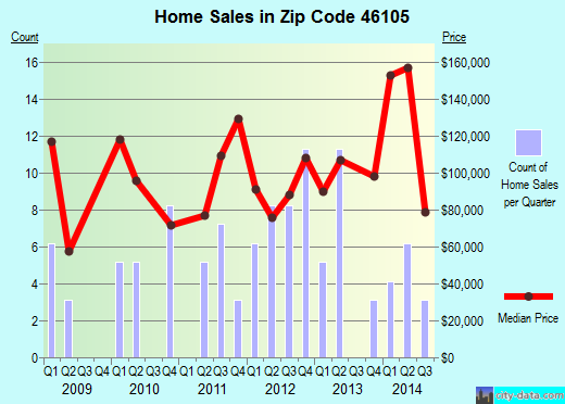 Zip code 46105 (Bainbridge, Indiana) real estate house value trends