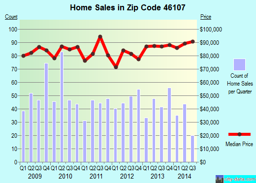 Zip code 46107 (Beech Grove, IN) real estate house value trends
