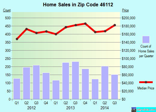 Zip code 46112 (Brownsburg, Indiana) real estate house value trends
