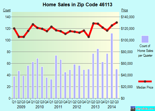 Zip code 46113 (Indianapolis, IN) real estate house value trends