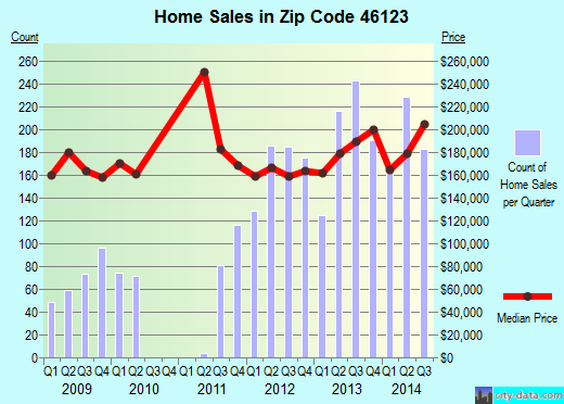 Zip code 46123 (Avon, Indiana) real estate house value trends