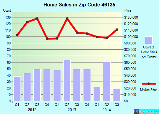 Zip code 46135 (Greencastle, Indiana) real estate house value trends