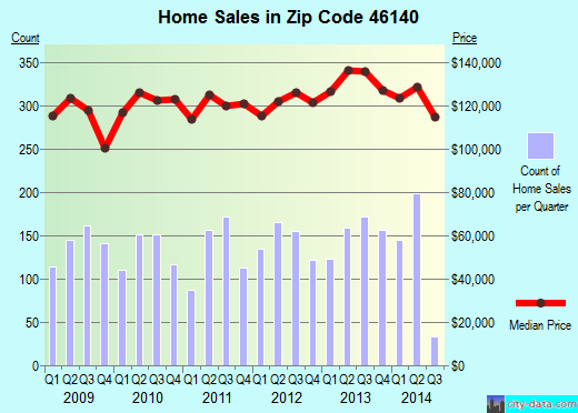 Zip code 46140 (GREENFIELD, Indiana) real estate house value trends