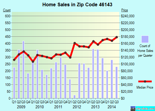 Zip code 46143 (Greenwood, Indiana) real estate house value trends
