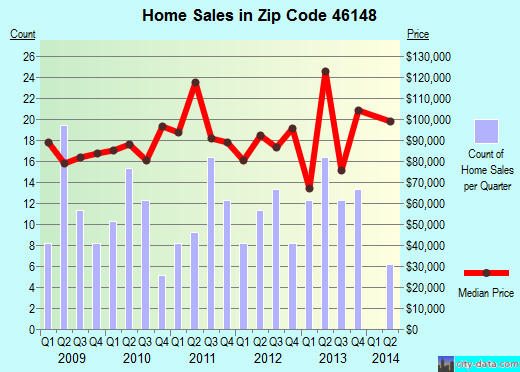 Zip code 46148 (Knightstown, Indiana) real estate house value trends