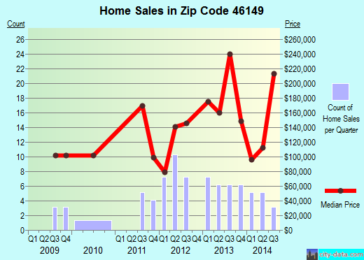 Zip code 46149 (Lizton, Indiana) real estate house value trends