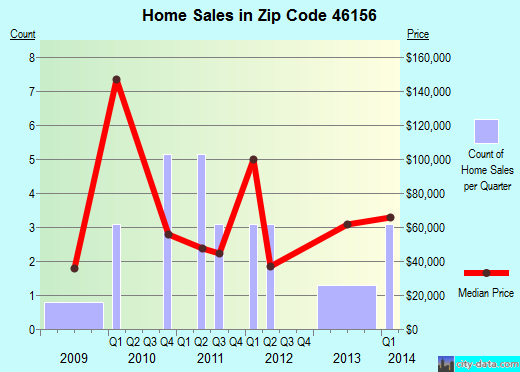Zip code 46156 (, Indiana) real estate house value trends