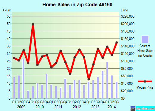 Zip code 46160 (Morgantown, Indiana) real estate house value trends