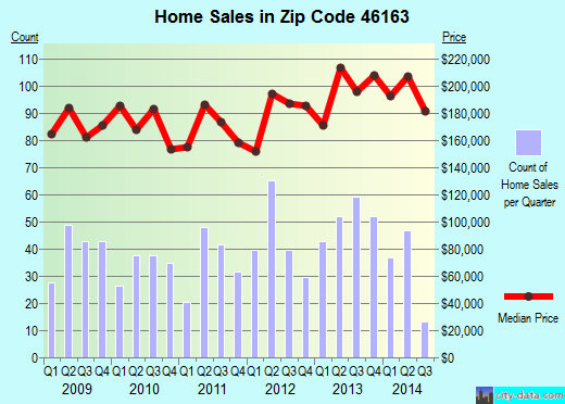 Zip code 46163 (New Palestine, Indiana) real estate house value trends