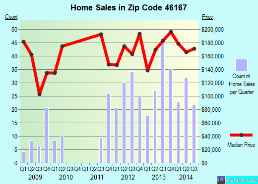 Zip code 46167 (Pittsboro, Indiana) real estate house value trends