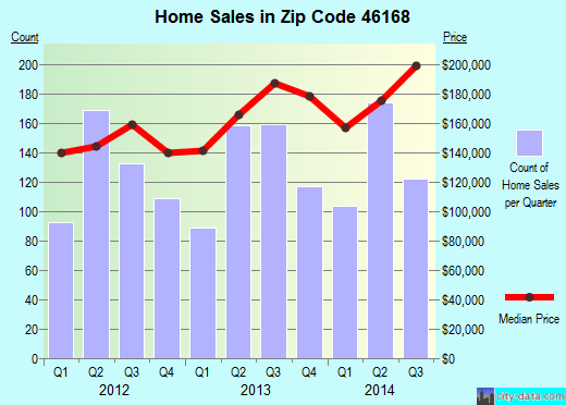 Zip code 46168 (Plainfield, Indiana) real estate house value trends
