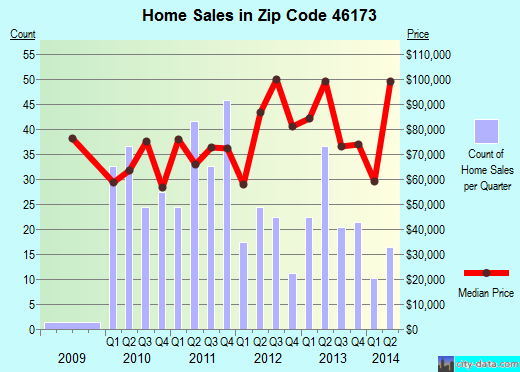 Zip code 46173 (Rushville, Indiana) real estate house value trends