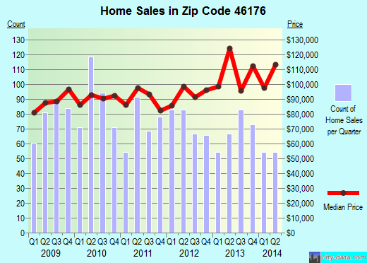 Zip code 46176 (Shelbyville, Indiana) real estate house value trends