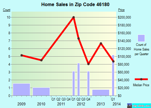 Zip code 46180 (Stilesville, Indiana) real estate house value trends