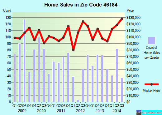 Zip code 46184 (Whiteland, Indiana) real estate house value trends