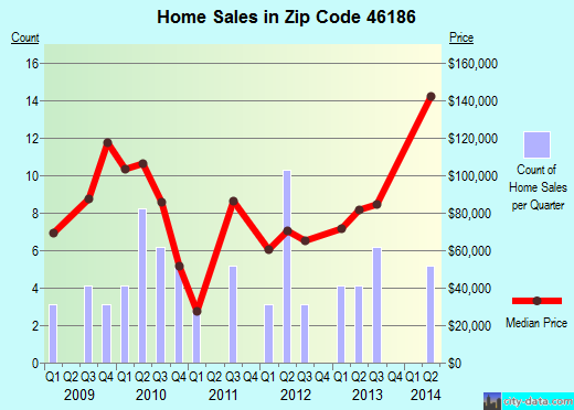 Zip code 46186 (Wilkinson, Indiana) real estate house value trends