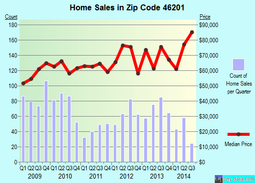Zip code 46201 (Indianapolis, IN) real estate house value trends