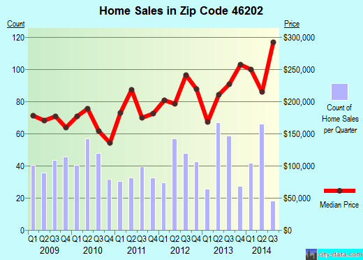 Zip code 46202 (Indianapolis, IN) real estate house value trends