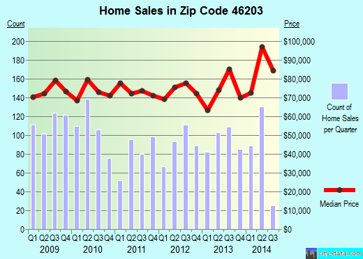 Zip code 46203 (Indianapolis, Indiana) real estate house value trends