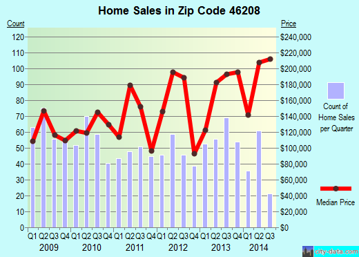 Zip code 46208 (Indianapolis, IN) real estate house value trends