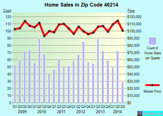 Zip code 46214 (Indianapolis, Indiana) real estate house value trends