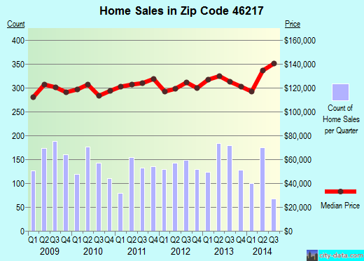 Zip code 46217 (Indianapolis, IN) real estate house value trends