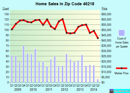 Zip code 46218 (Indianapolis, Indiana) real estate house value trends