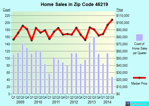 Zip code 46219 (Indianapolis, IN) real estate house value trends