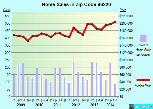 Zip code 46220 (Indianapolis, IN) real estate house value trends