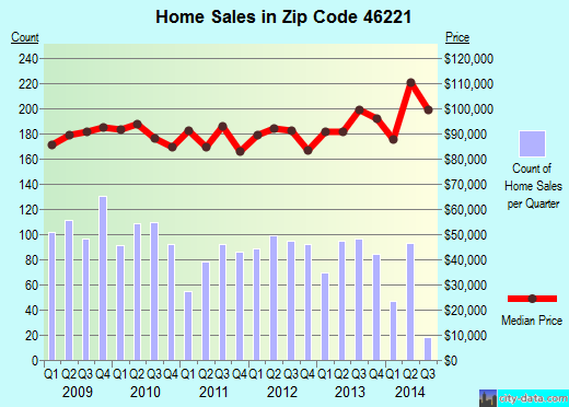 Zip code 46221 (Indianapolis, Indiana) real estate house value trends