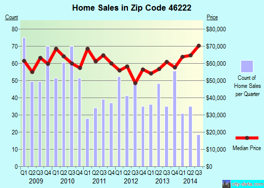 Zip code 46222 (Indianapolis, Indiana) real estate house value trends