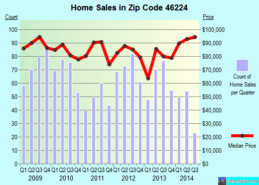 Zip code 46224 (SPEEDWAY, Indiana) real estate house value trends