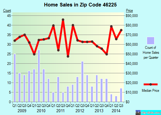 Zip code 46225 (Indianapolis, Indiana) real estate house value trends