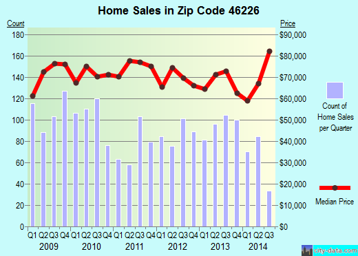 Zip code 46226 (Indianapolis, IN) real estate house value trends