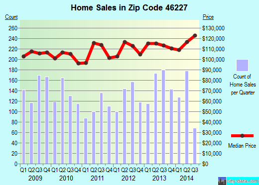 Zip code 46227 (Indianapolis, IN) real estate house value trends