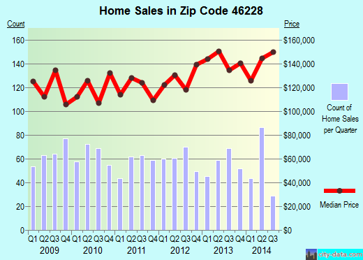 Zip code 46228 (Indianapolis, Indiana) real estate house value trends