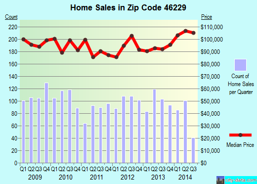 Zip code 46229 (Indianapolis, IN) real estate house value trends