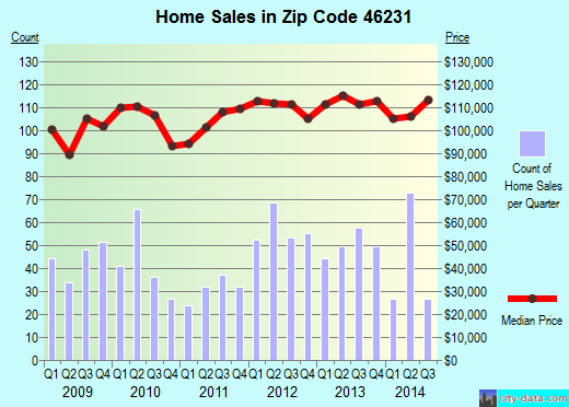 Zip code 46231 (Indianapolis, Indiana) real estate house value trends