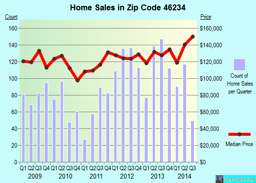 Zip code 46234 (Indianapolis, Indiana) real estate house value trends