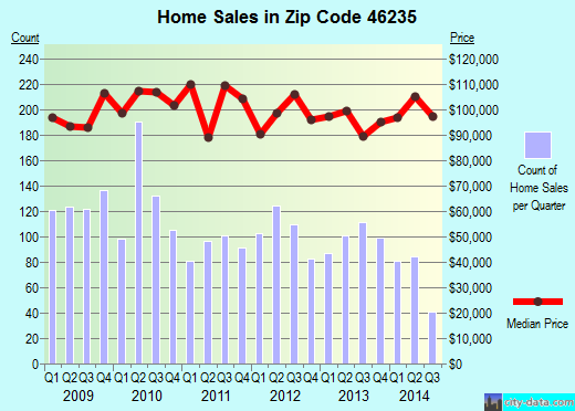 Zip code 46235 (Indianapolis, IN) real estate house value trends