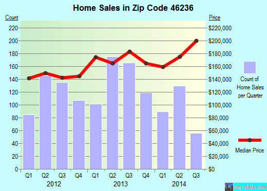 Zip code 46236 (Indianapolis, IN) real estate house value trends
