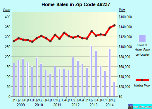 Zip code 46237 (Indianapolis, Indiana) real estate house value trends