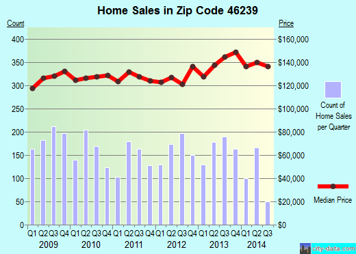 Zip code 46239 (Indianapolis, IN) real estate house value trends