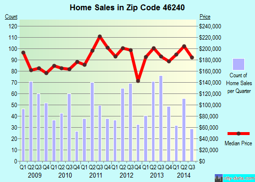 Zip code 46240 (Indianapolis, IN) real estate house value trends