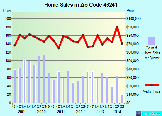 Zip code 46241 (Indianapolis, IN) real estate house value trends