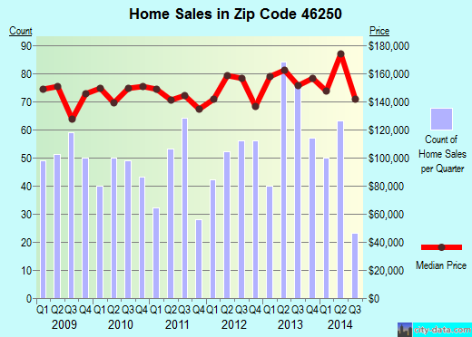 Zip code 46250 (Indianapolis, IN) real estate house value trends