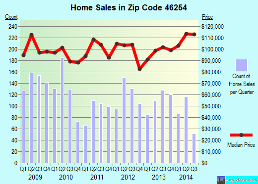 Zip code 46254 (Indianapolis, IN) real estate house value trends