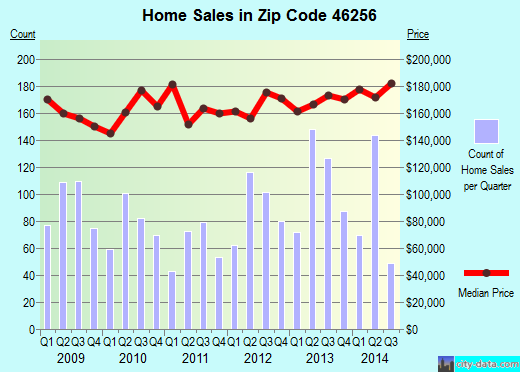 Zip code 46256 (Indianapolis, IN) real estate house value trends